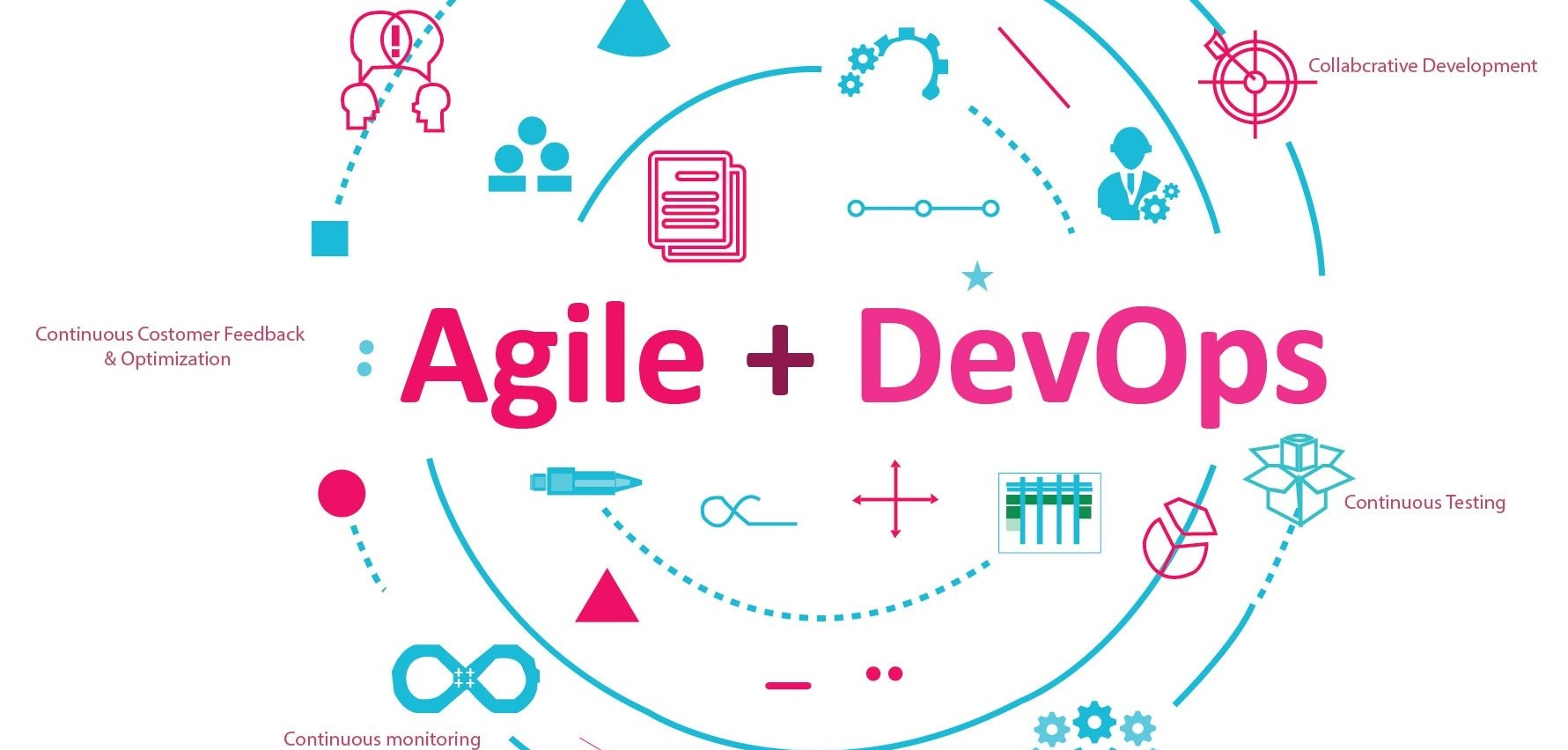 The journey from Agile to DevOps
